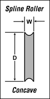 Spline Roller diagram